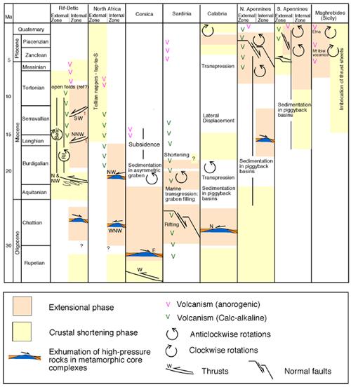 The Geology Of The Western Mediterranean Region